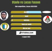 Otavio vs Lucas Fasson h2h player stats