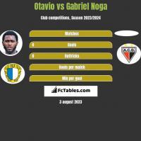 Otavio vs Gabriel Noga h2h player stats