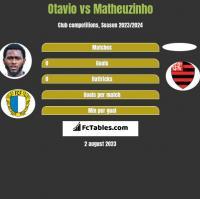 Otavio vs Matheuzinho h2h player stats