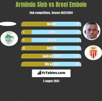 Armindo Sieb vs Breel Embolo h2h player stats