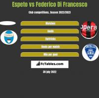 Espeto vs Federico Di Francesco h2h player stats