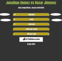 Jonathan Gomez vs Oscar Jimenez h2h player stats