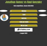Jonathan Gomez vs Raul Gonzalez h2h player stats