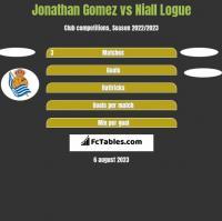 Jonathan Gomez vs Niall Logue h2h player stats