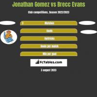Jonathan Gomez vs Brecc Evans h2h player stats