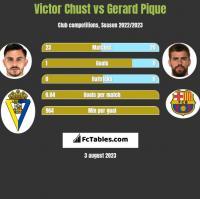 Victor Chust vs Gerard Pique h2h player stats