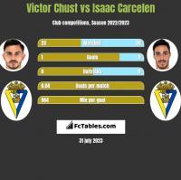 Victor Chust vs Isaac Carcelen h2h player stats