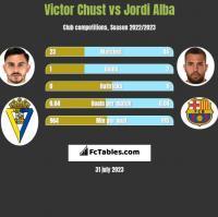 Victor Chust vs Jordi Alba h2h player stats