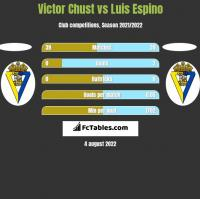 Victor Chust vs Luis Espino h2h player stats