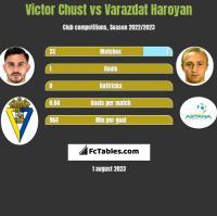 Victor Chust vs Varazdat Haroyan h2h player stats