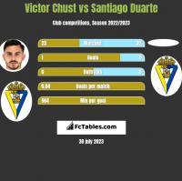 Victor Chust vs Santiago Duarte h2h player stats