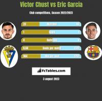 Victor Chust vs Eric Garcia h2h player stats