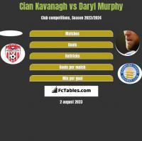 Cian Kavanagh vs Daryl Murphy h2h player stats