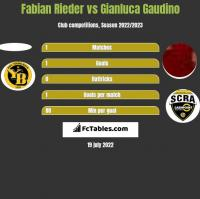 Fabian Rieder vs Gianluca Gaudino h2h player stats