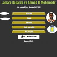 Lamare Bogarde vs Ahmed El Mohamady h2h player stats