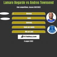 Lamare Bogarde vs Andros Townsend h2h player stats