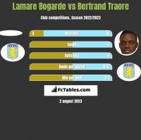 Lamare Bogarde vs Bertrand Traore h2h player stats