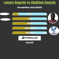 Lamare Bogarde vs Cheikhou Kouyate h2h player stats