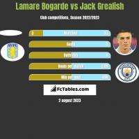 Lamare Bogarde vs Jack Grealish h2h player stats