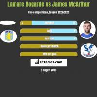 Lamare Bogarde vs James McArthur h2h player stats