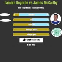 Lamare Bogarde vs James McCarthy h2h player stats