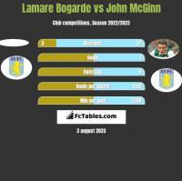 Lamare Bogarde vs John McGinn h2h player stats