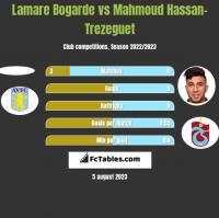 Lamare Bogarde vs Mahmoud Hassan-Trezeguet h2h player stats