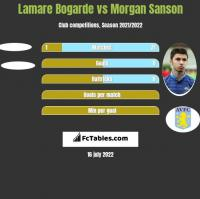 Lamare Bogarde vs Morgan Sanson h2h player stats