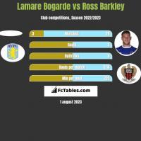 Lamare Bogarde vs Ross Barkley h2h player stats