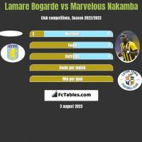 Lamare Bogarde vs Marvelous Nakamba h2h player stats