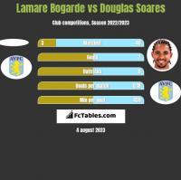 Lamare Bogarde vs Douglas Soares h2h player stats