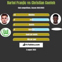 Bartol Franjic vs Christian Conteh h2h player stats