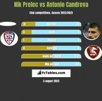 Nik Prelec vs Antonio Candreva h2h player stats
