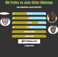 Nik Prelec vs Jean-Victor Makengo h2h player stats