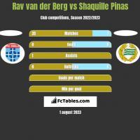 Rav van der Berg vs Shaquille Pinas h2h player stats