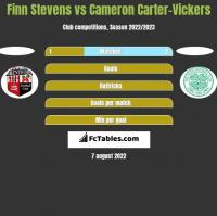 Finn Stevens vs Cameron Carter-Vickers h2h player stats