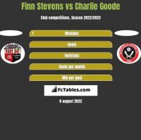 Finn Stevens vs Charlie Goode h2h player stats