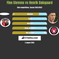 Finn Stevens vs Henrik Dalsgaard h2h player stats
