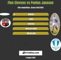 Finn Stevens vs Pontus Jansson h2h player stats