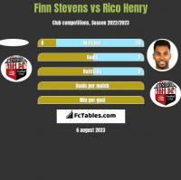 Finn Stevens vs Rico Henry h2h player stats