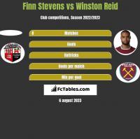 Finn Stevens vs Winston Reid h2h player stats
