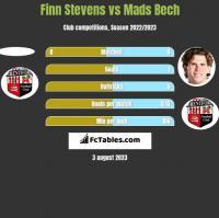 Finn Stevens vs Mads Bech h2h player stats