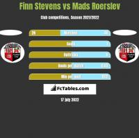 Finn Stevens vs Mads Roerslev h2h player stats