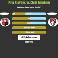 Finn Stevens vs Chris Mepham h2h player stats