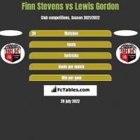Finn Stevens vs Lewis Gordon h2h player stats