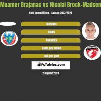 Muamer Brajanac vs Nicolai Brock-Madsen h2h player stats