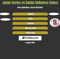 Johan Cortes vs Daniel Colindres Solera h2h player stats