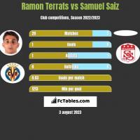 Ramon Terrats vs Samuel Saiz h2h player stats