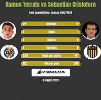 Ramon Terrats vs Sebastian Cristoforo h2h player stats