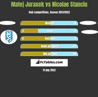 Matej Jurasek vs Nicolae Stanciu h2h player stats